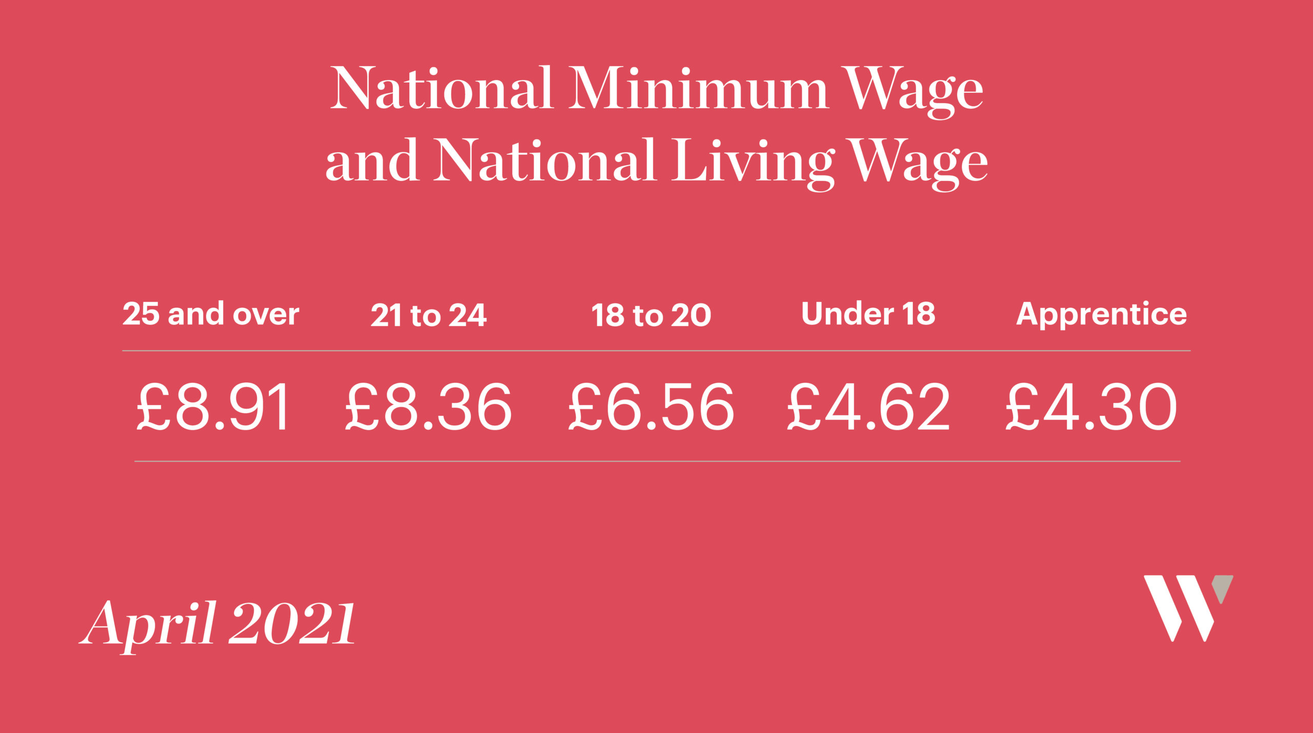 National Minimum Wage and National Living Wage April 2021