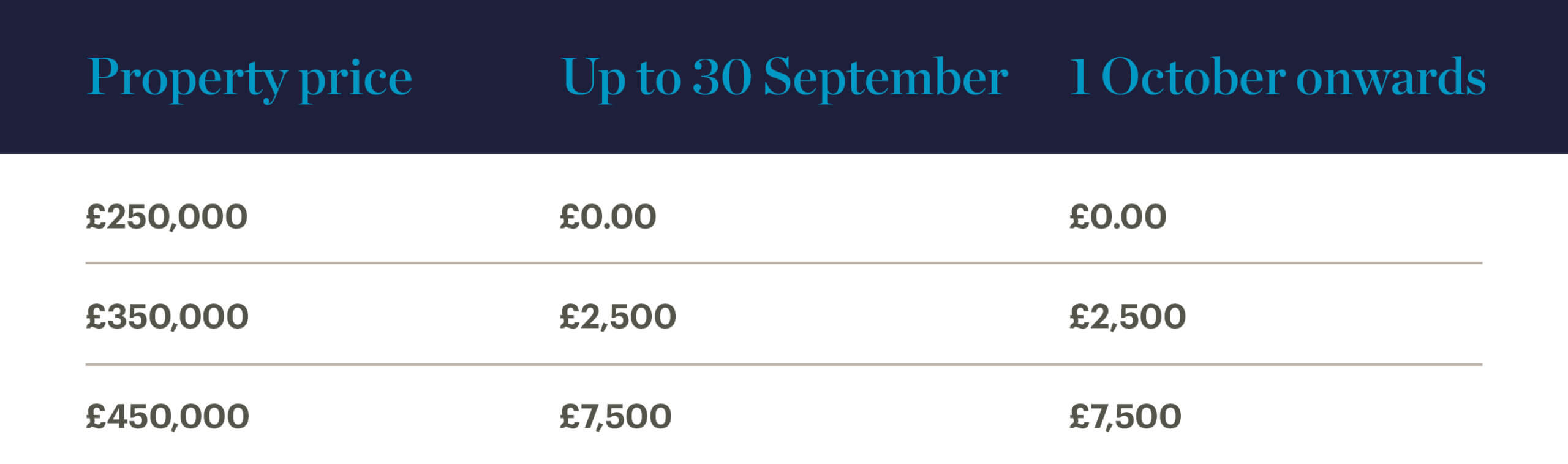 Home purchase savings before 30 September - first-time buyers