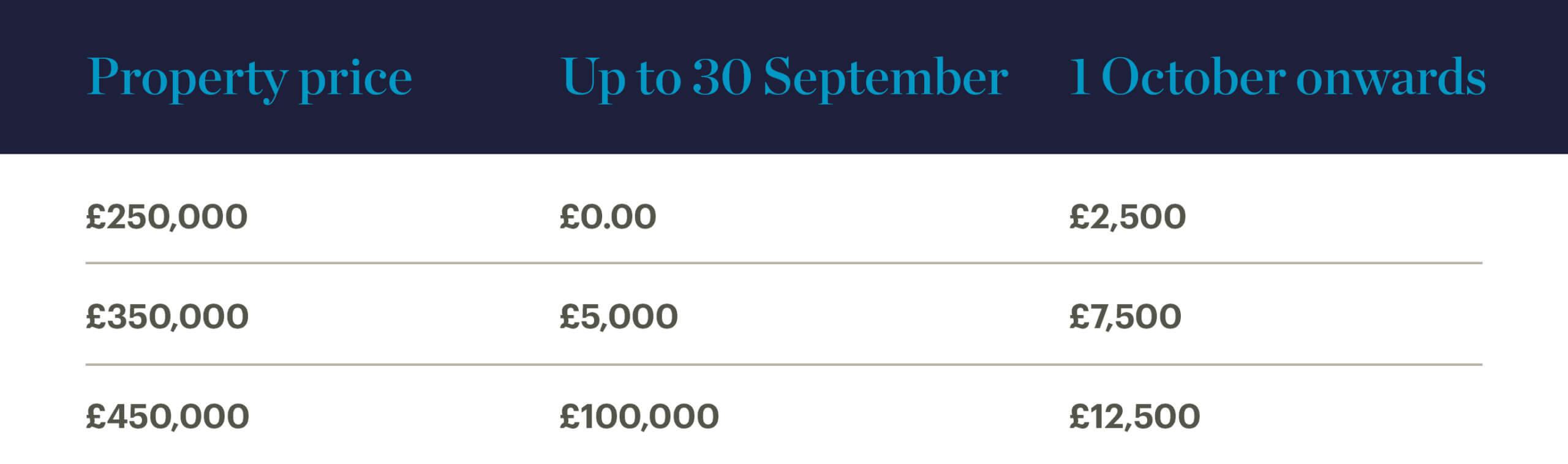 Home purchase savings before 30 September